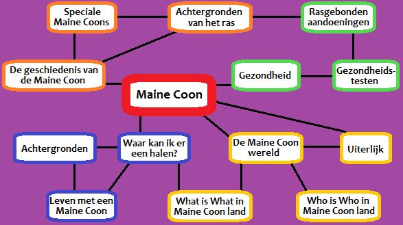 Mind map menu